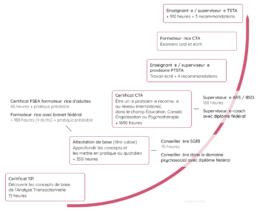 Accueil ASAT-SR Analyse Transactionnelle Se former Articles de praticien⸱ne⸱s Contact Parcours de formation en Analyse Transactionnelle
